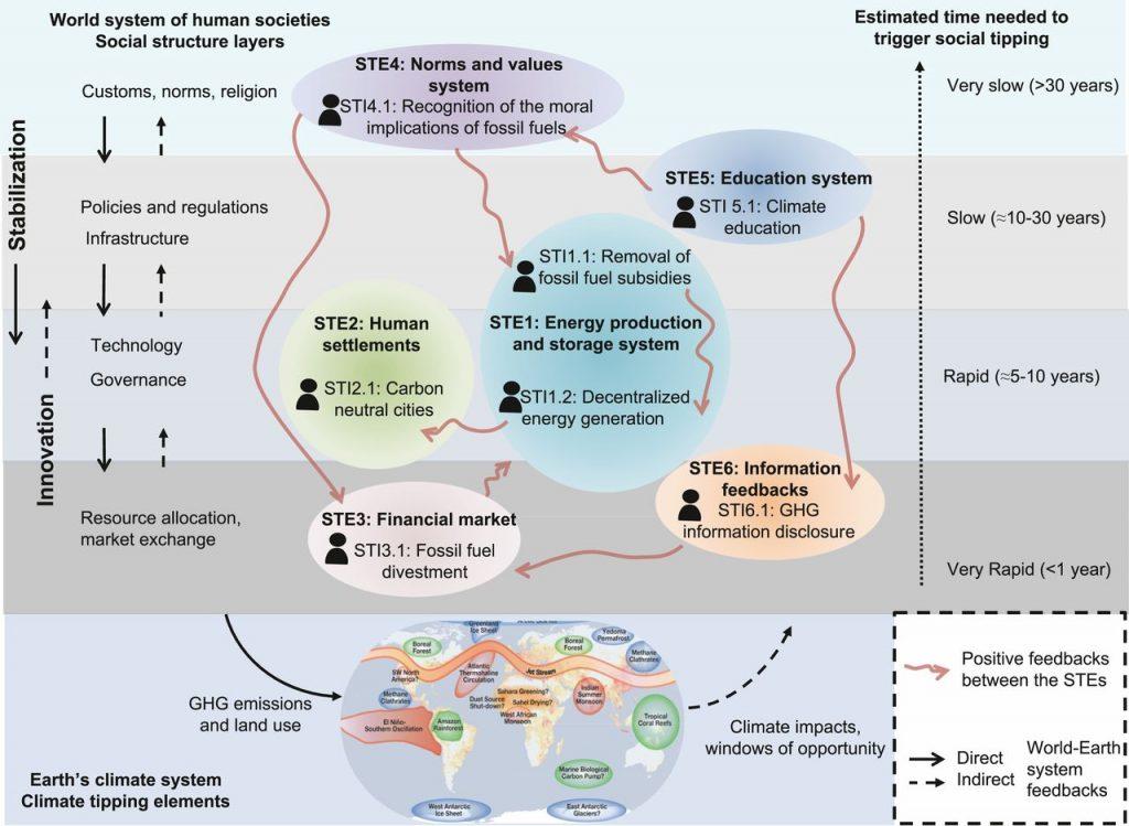 Grafik aus dem Potsdam-Institut für Klimafolgenforschung, die zeigt, welche Sozialen Kipp-Elemente in welchem Zeitrahmen aktivierbar sind